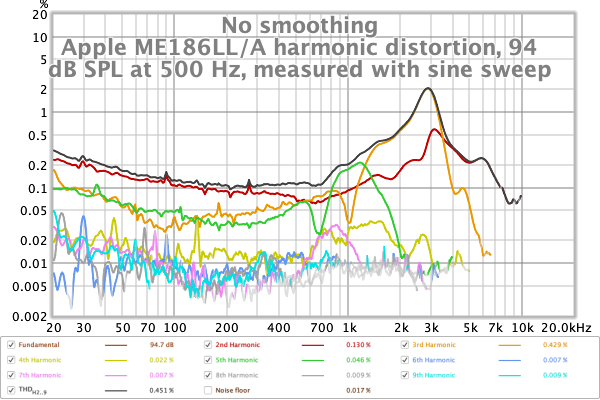 Apple ME186LL-A harmonic distortion, 94 dB SPL at 500 Hz measured by sweep.png