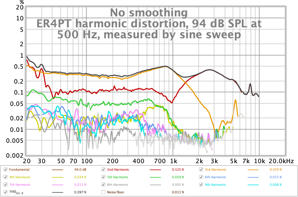 ER4PT harmonic distortion, 94 dB SPL at 500 Hz measured by sweep.png
