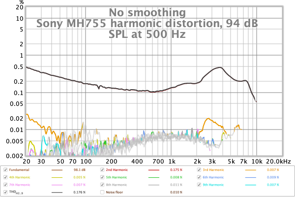 Sony MH755 harmonic distortion, 94 dB SPL at 500 Hz measured by sweep.png