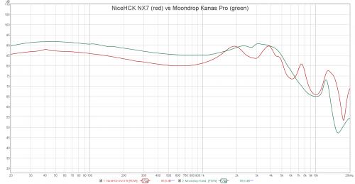 NiceHCK NX7 vs Moondrop Kanas Pro.png
