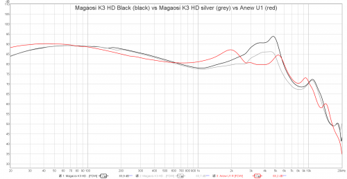 Magaosi K3 HD Black vs Magaosi K3 HD silver vs Anew U1.png