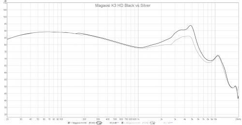 Magaosi K3 HD Black vs Silver.png