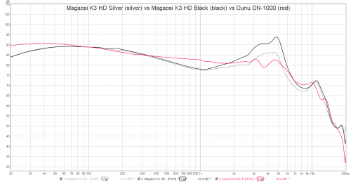 Magaosi K3 HD Silver vs Magaosi K3 HD Black vs Dunu DN-1000.png
