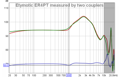 Etymotic ER4PT measured by two couplers.png