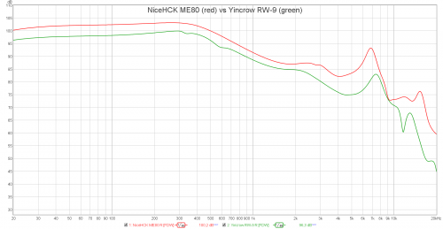 NiceHCK ME80 vs Yincrow RW-9.png