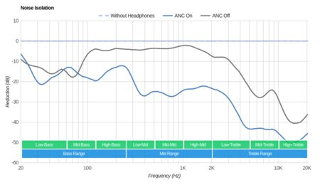 noise-cancelling-headphones-700-isolation-graph-small.jpg