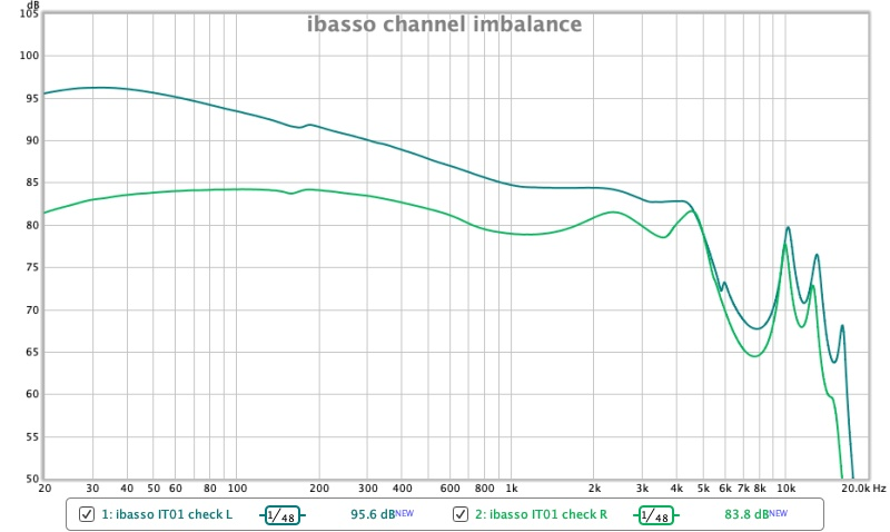ibasso it01 channel imbalance.jpg