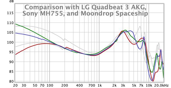 Comparison with LG QB3 AKG, Sony MH755, Moondrop Spaceship.png