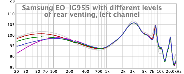 Samsung EO-IG955 with different levels of rear venting.png