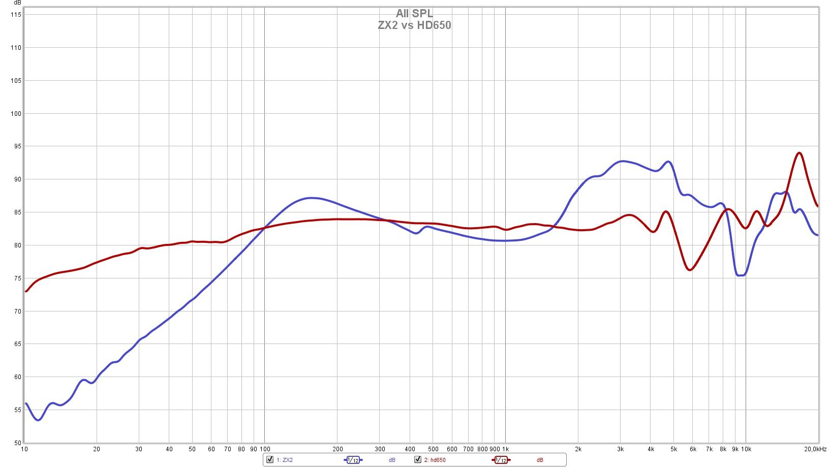 ZX2 vs hd650.jpg
