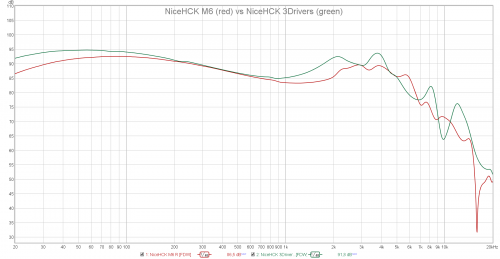 NiceHCK M6 vs NiceHCK 3Drivers.png