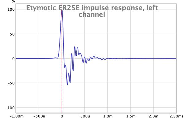 Etymotic ER2SE impulse response, ER38-15SM.png