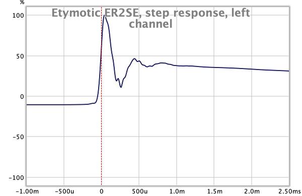 Etymotic ER2SE step response, ER38-15SM.png