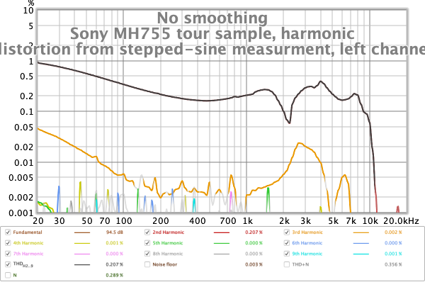 Sony MH755 THD from stepped sine L.png