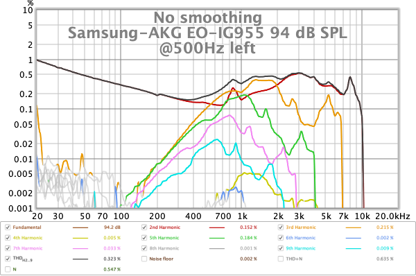 Samsung EO-IG955 tour sample THD at 94dB from stepped sine L.png