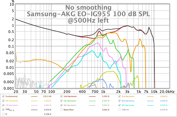 Samsung EO-IG955 tour sample THD at 100dB from stepped sine L.png