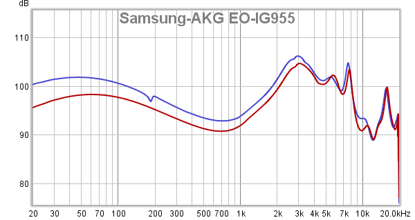 Samsung-AKG EO-IG955 frequency response showing channel imbalance.png