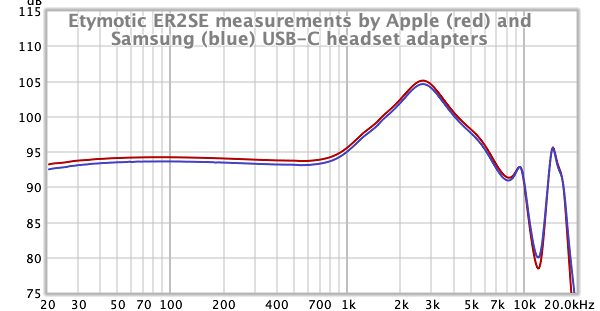 Etymotic ER2SE measurement by Apple and Samsung USB-C headset adapters 2.png