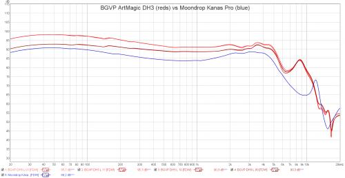 BGVP ArtMagic DH3 vs Moondrop Kanas Pro.png