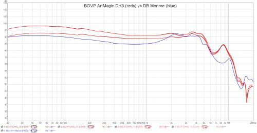 BGVP ArtMagic DH3 vs DB Monroe.png