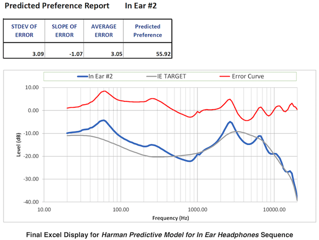 Final Excel Display for Harman Predictive Model for In Ear Headphones Sequence.png