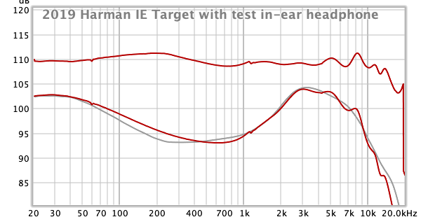 2019 Harman IE Target with test in-ear headphone.png