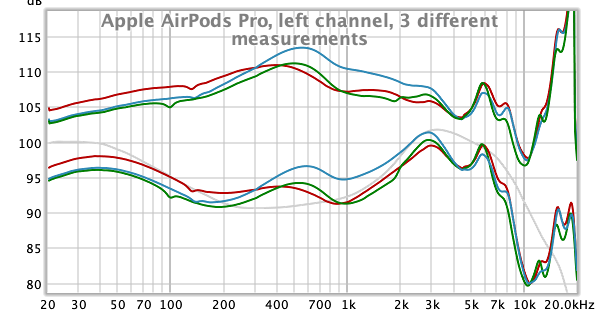 Apple Airpods Pro, 3 left channel different measurements.png