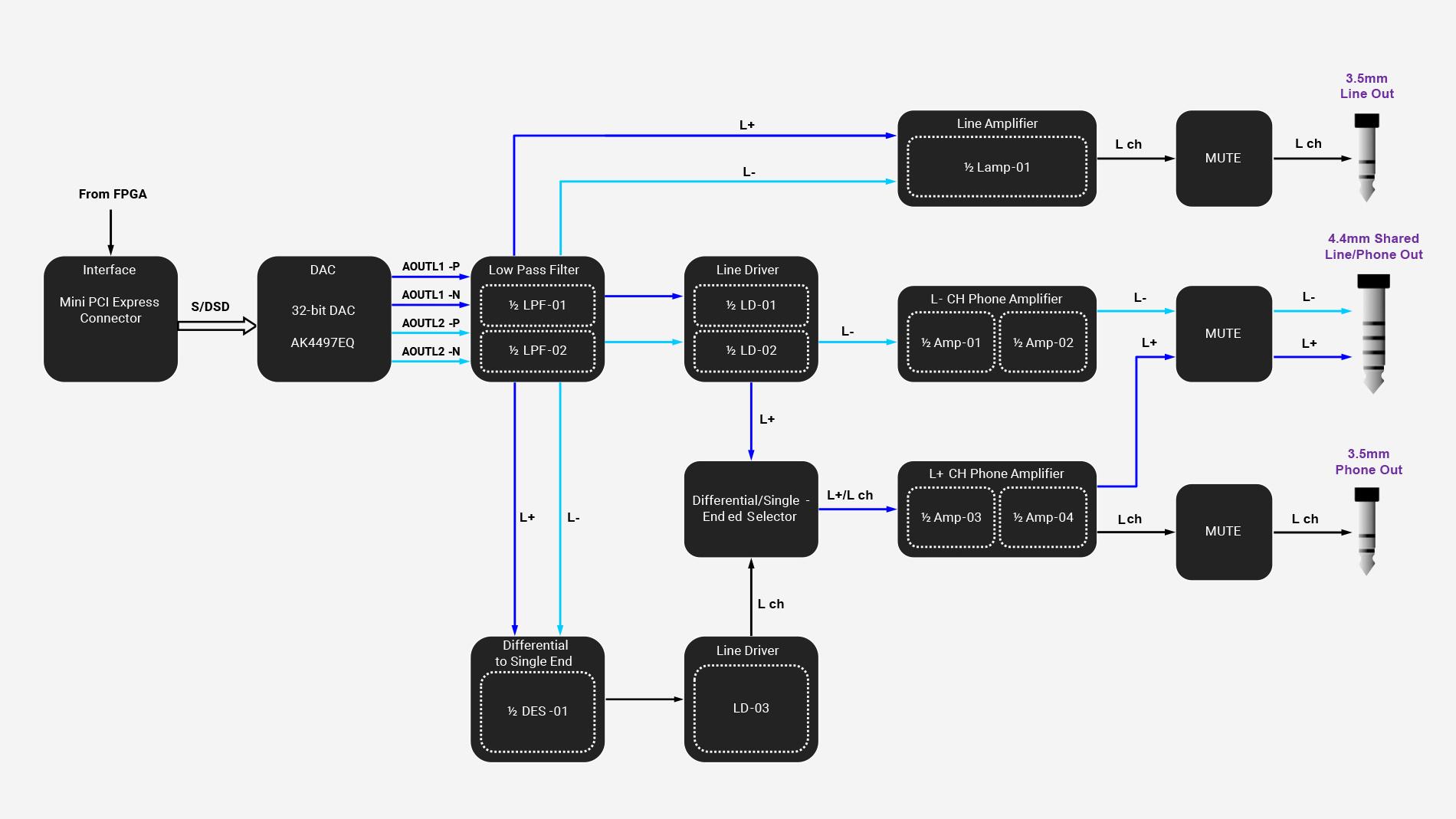 04 A01 Functional Design.jpg