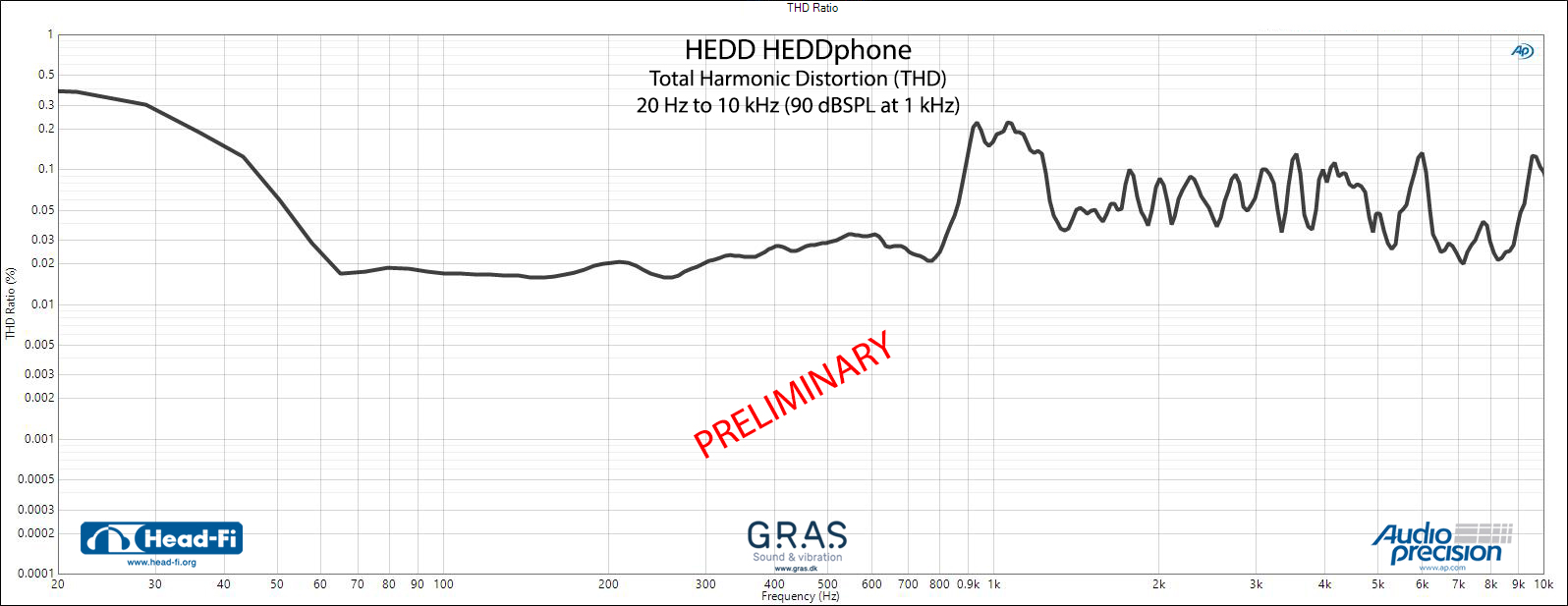 HEDD_HEDDphone_Measurements_THD_PRELIMINARY.jpg
