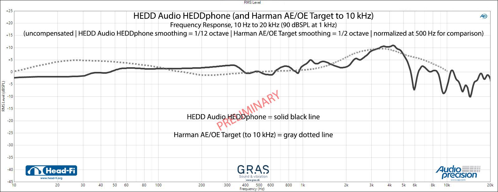 HEDD_HEDDphone_Measurements_Frequency_Response_PRELIMINARY_and_Harman_AE-OE_Target.jpg