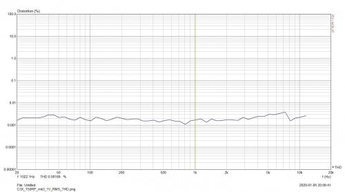 C3X_T50RP_mk3_1V_RMS_THD.png