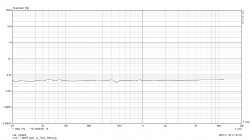 CV2+_T50RP_mk3_1V_RMS_THD.png