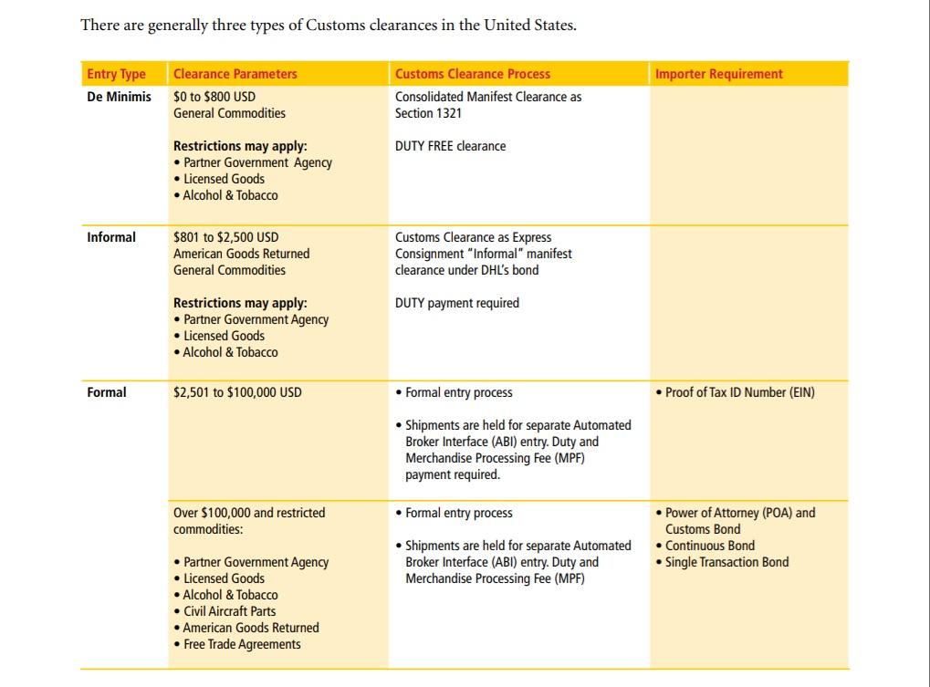 US-Customs-Clearances.jpg