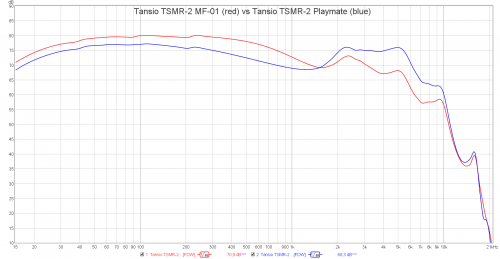 Tansio TSMR-2 MF-01 vs Tansio TSMR-2 Playmate.png