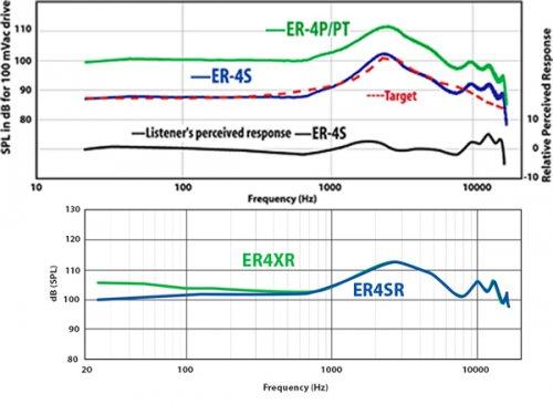 Etymotic_ER4XR_Graphs_ModelResponses.jpg