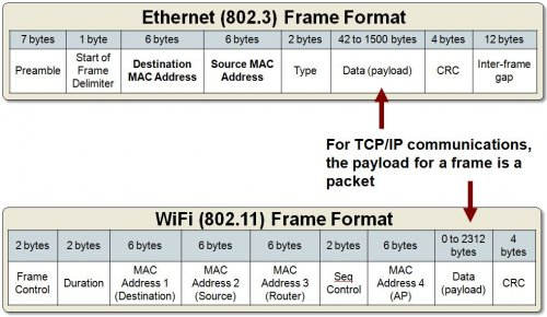 ethernet_wifi_frames.jpg