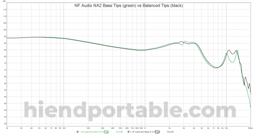 NF Audio NA2 Bass Tips vs Balanced Tips.png