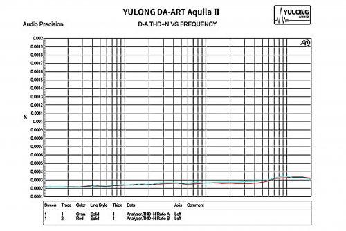 Aquila II THD+N.jpg