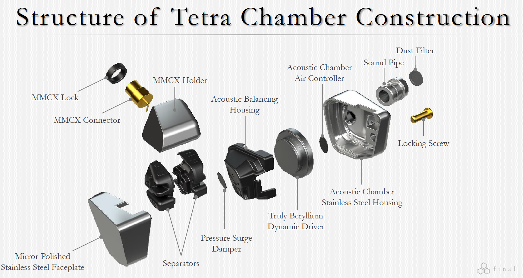 Tetra Chamber Construction.png