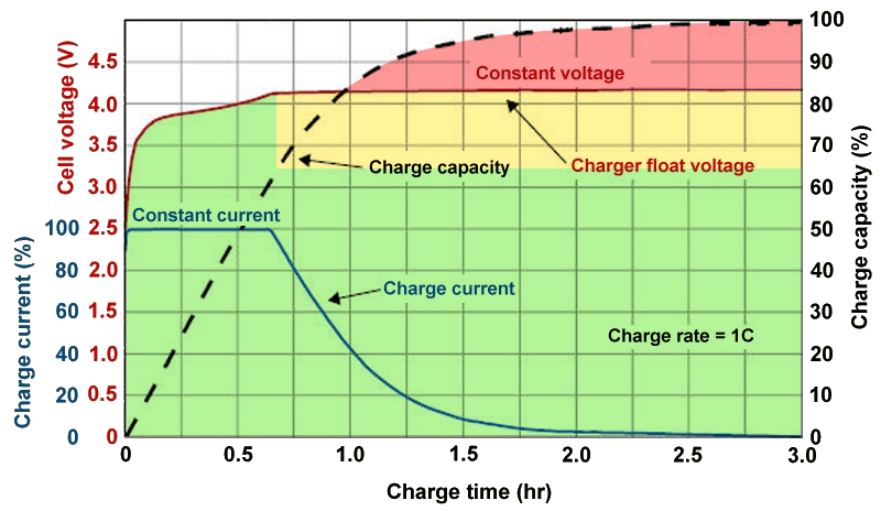 Battery-Charge-Voltage-vs-Time.png