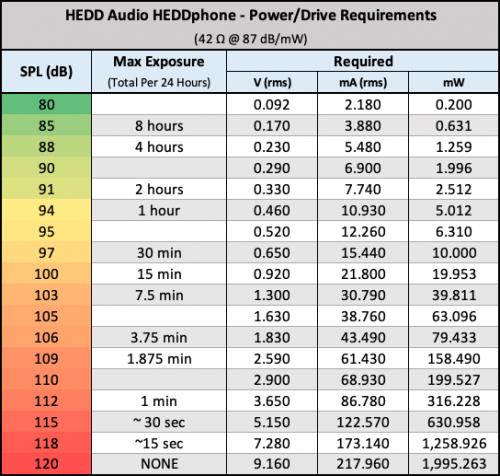 HEDDphone SPL versus power input.png