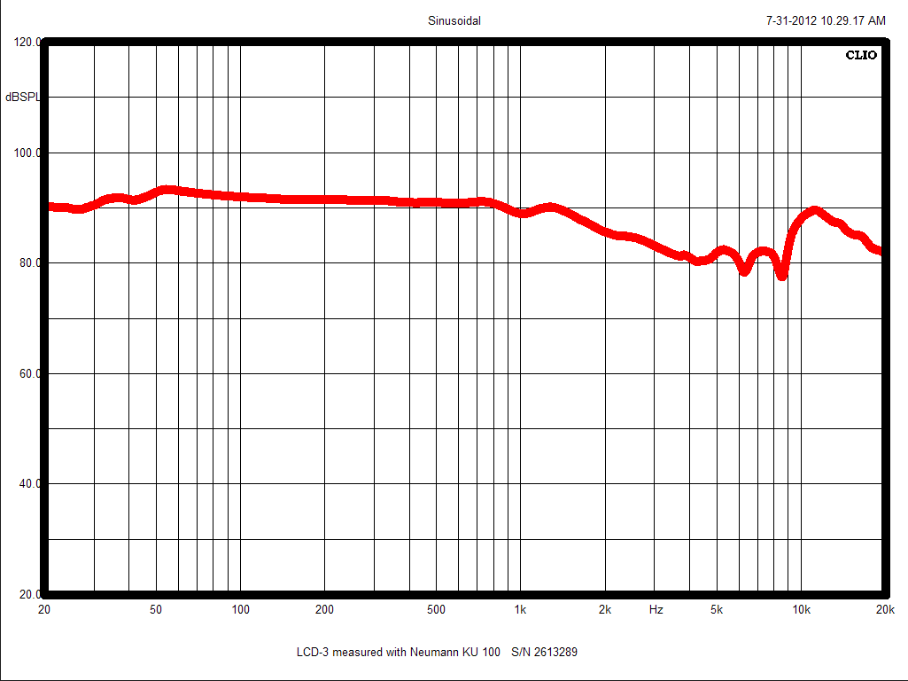 LCD -3 Frequency chart..png