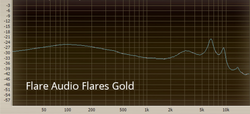 Flare Audio Flares Gold.png