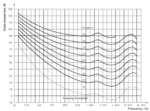 SO-2262003-Equal-loudness-Contours-from-ref-6.png