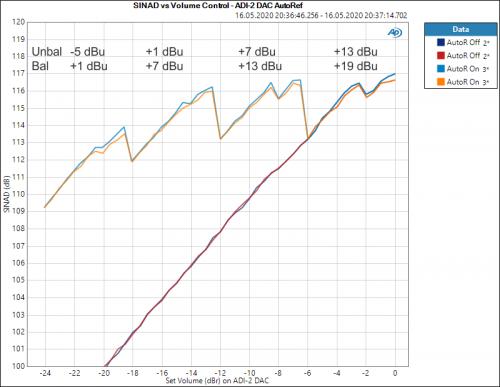 SINAD vs Volume Control - ADI-2 DAC AutoRef Edit.PNG