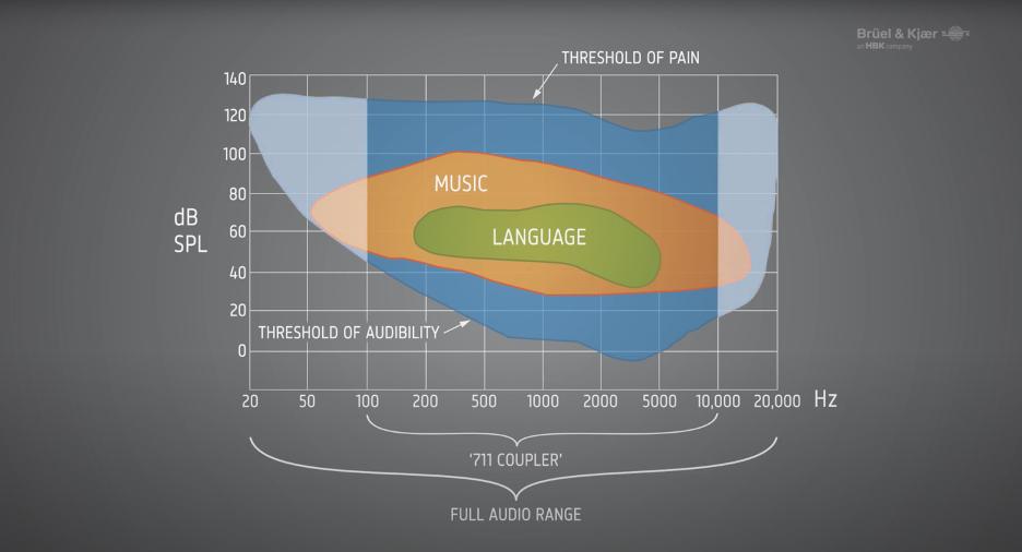 Human-Hearing-Range-and-711-standard.png