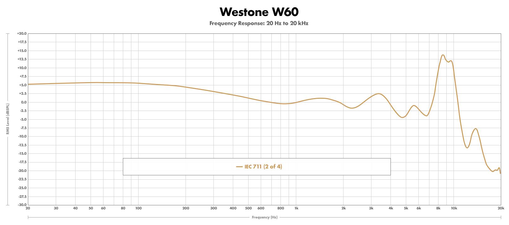 Westone-W60-FR-711-02.jpg