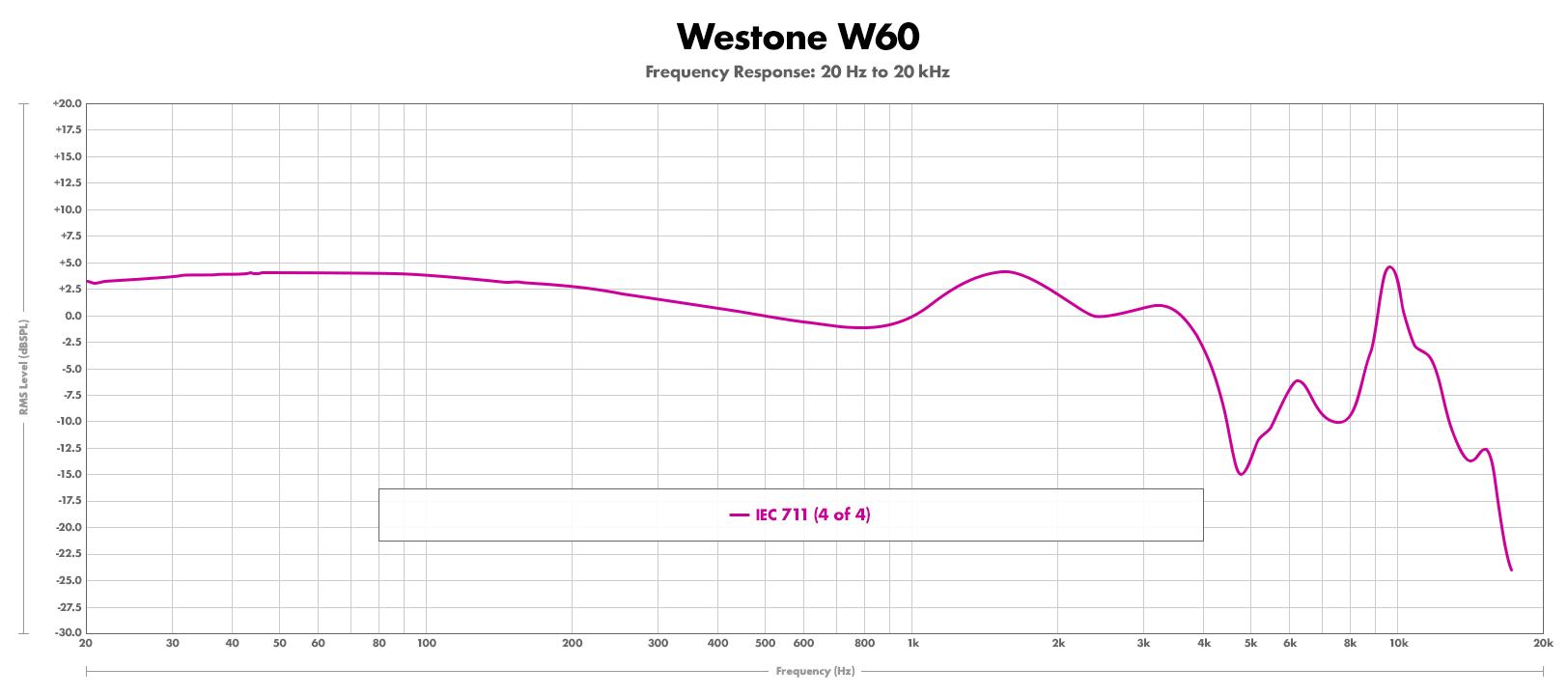 Westone-W60-FR-711-04.jpg