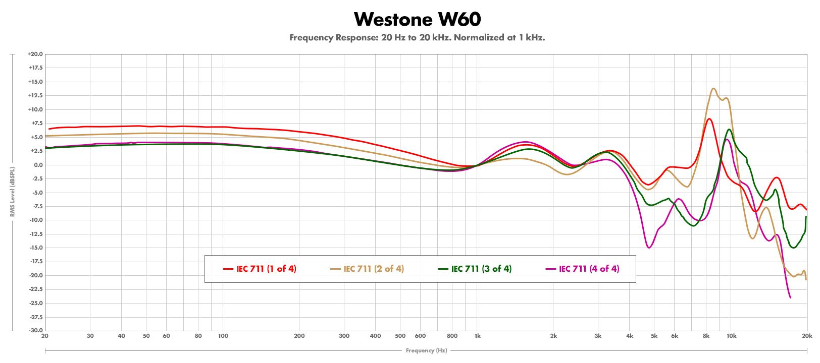 Westone-W60---four-711s.jpg