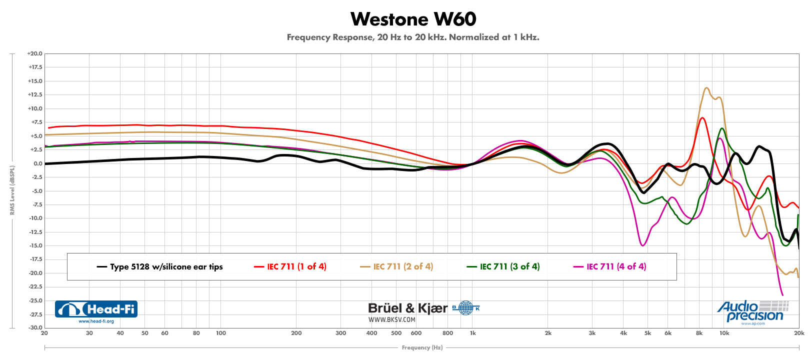 Westone-W60---5128-(silicone-tips)-compared-to-four-711s-FINAL.jpg